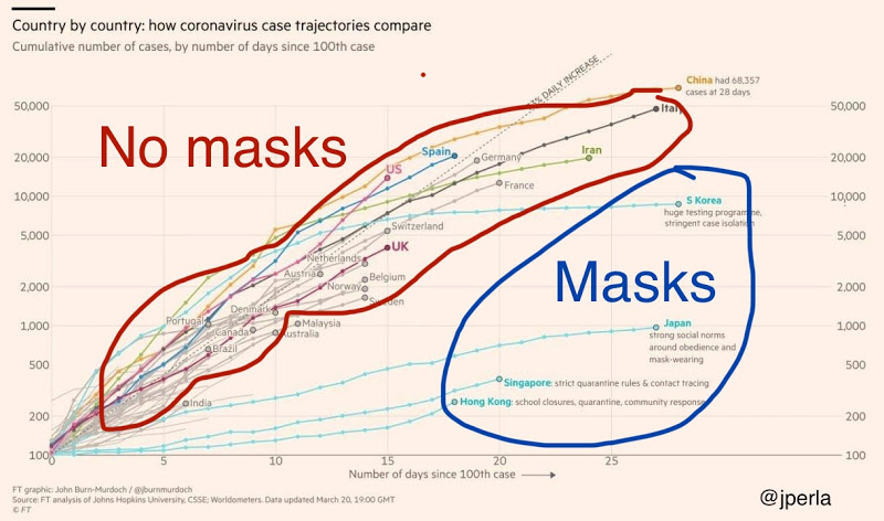 Chart showing masks use reduces disease spread speed